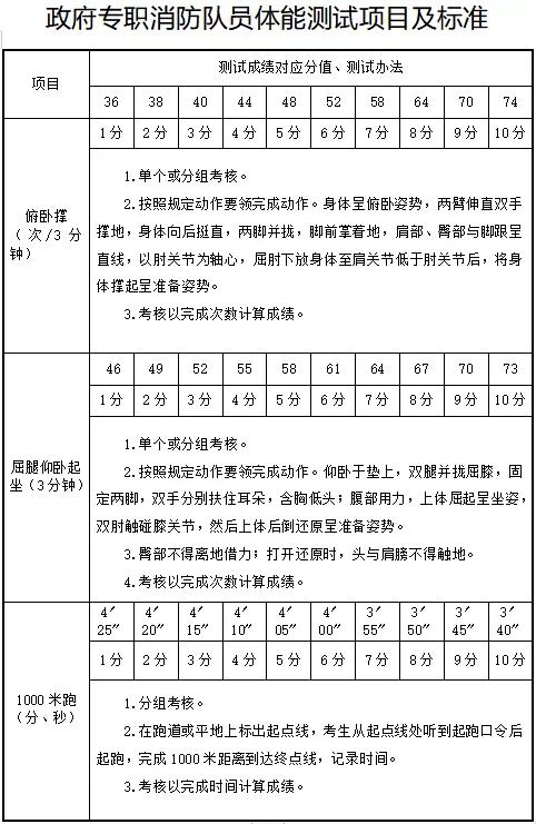 体能测试标准.png